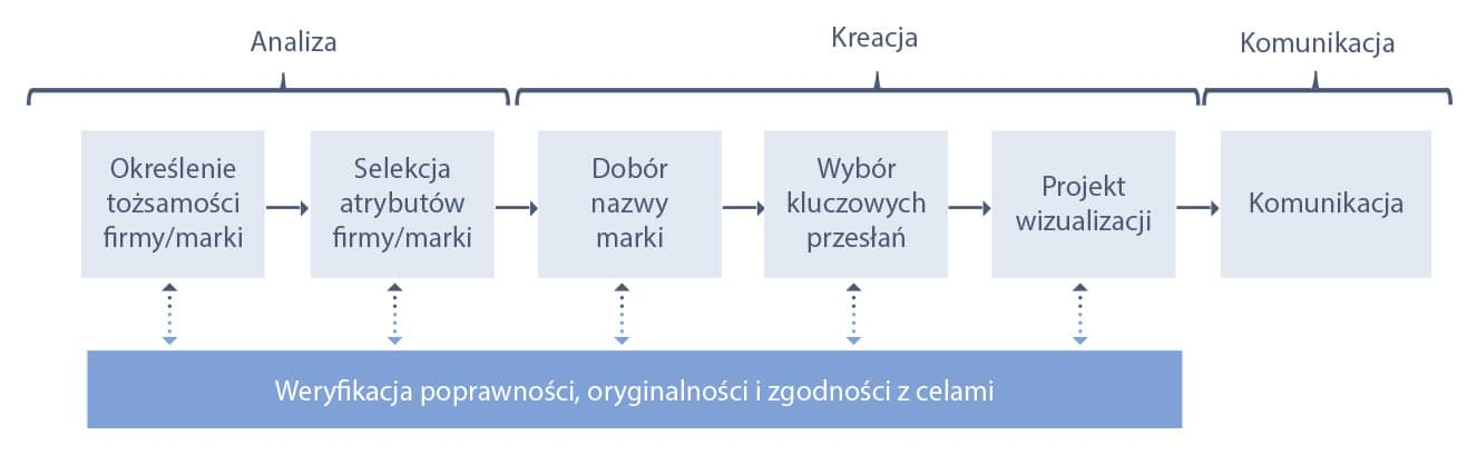 tabelka pokazująca proces kreowania marki dla przedsięwzięc